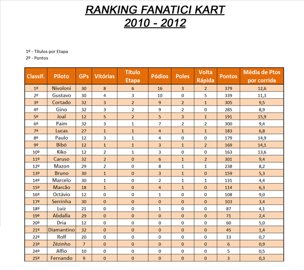 ranking_dez2012