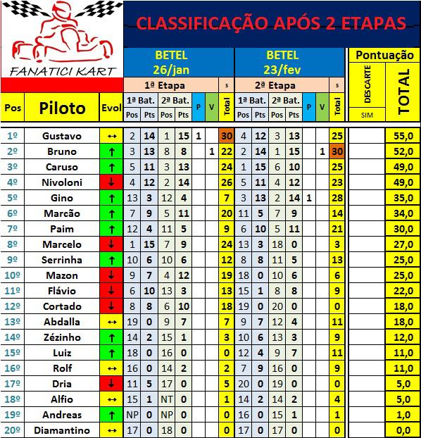 classificacao-2etapa-2013-fanatici-kart